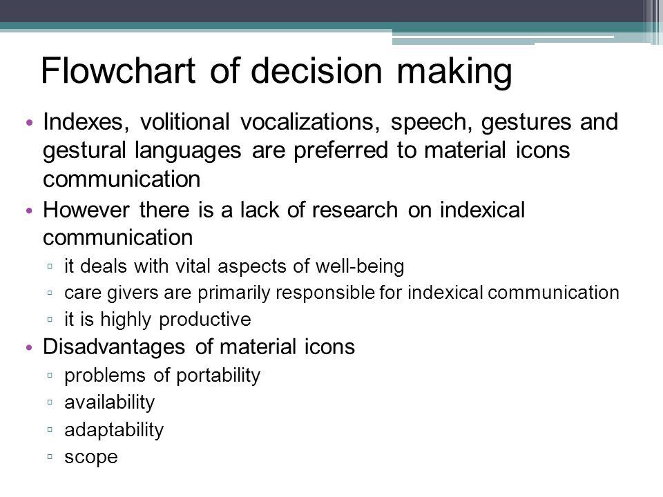 Flowchart of decision making
