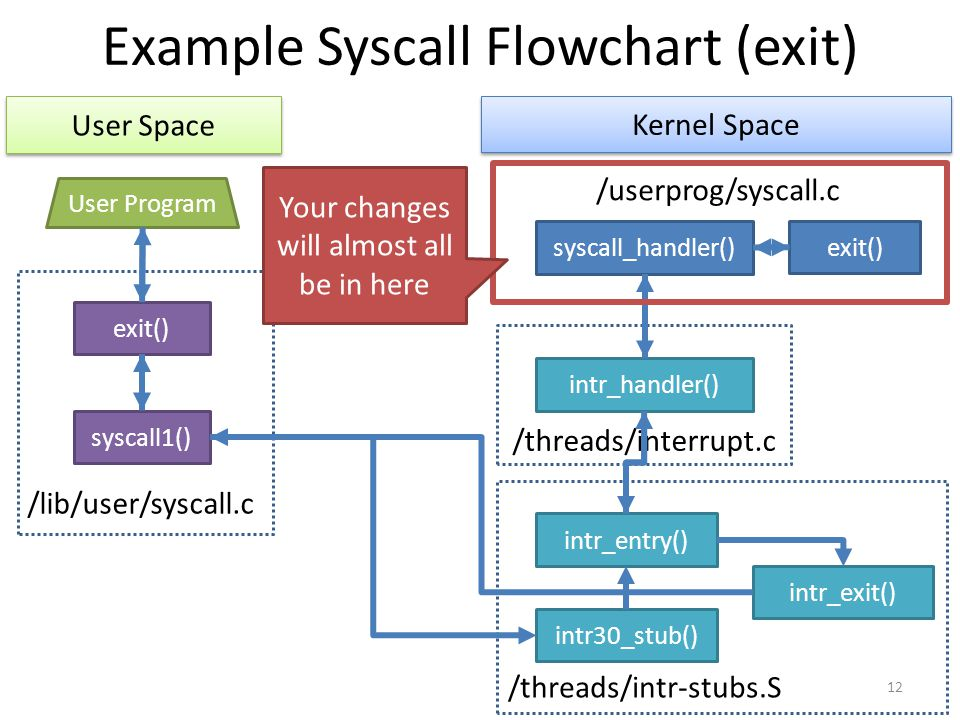 Example Syscall Flowchart (exit)
