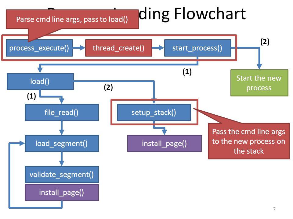 Program Loading Flowchart