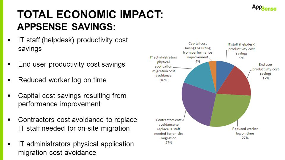 Total Economic impact: AppSense Savings: