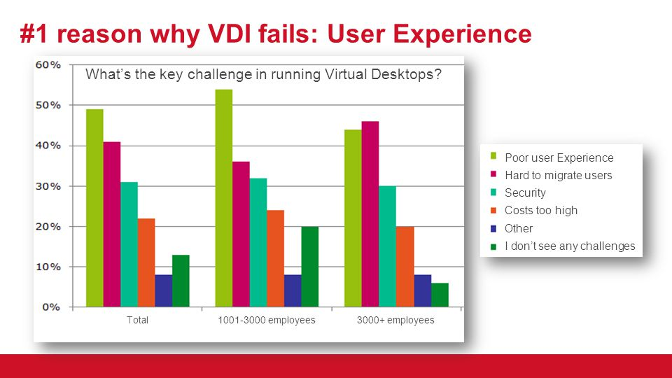 #1 reason why VDI fails: User Experience
