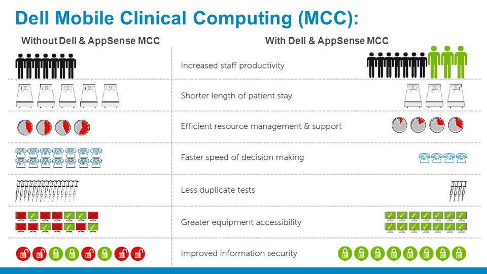 Dell Mobile Clinical Computing (MCC):