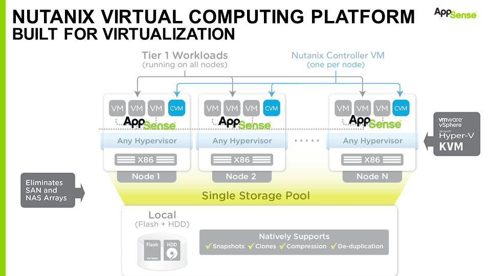 Nutanix Virtual Computing Platform Built for Virtualization