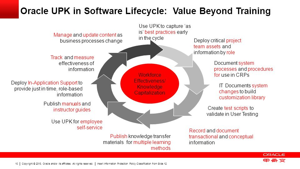 Oracle UPK in Software Lifecycle: Value Beyond Training