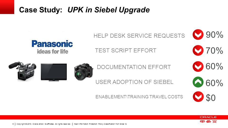 90% 70% 60% 60% $0 Case Study: UPK in Siebel Upgrade