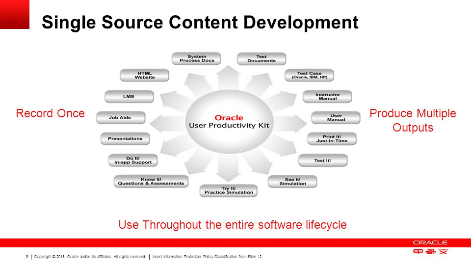 Single Source Content Development