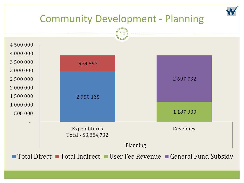 Community Development - Planning