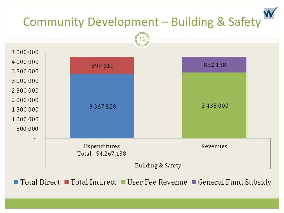 Community Development – Building & Safety