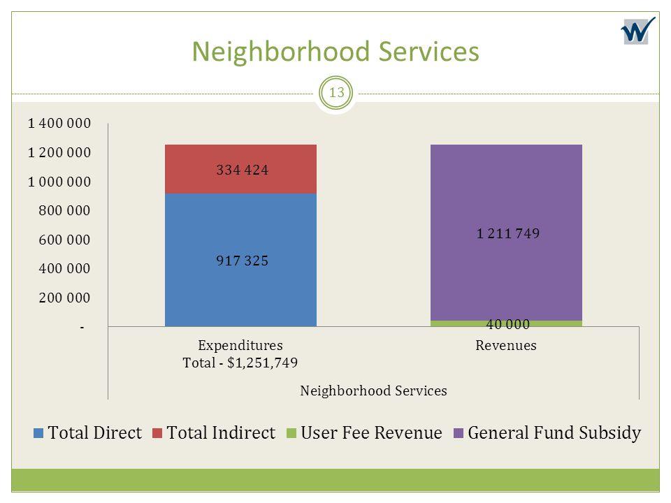 Neighborhood Services