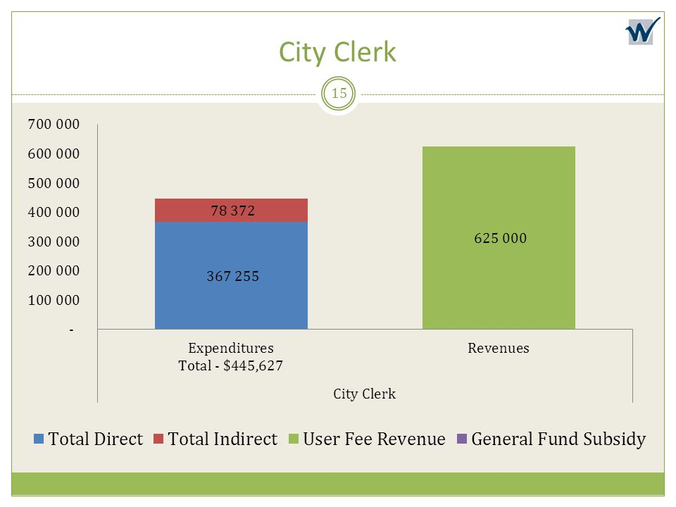City Clerk