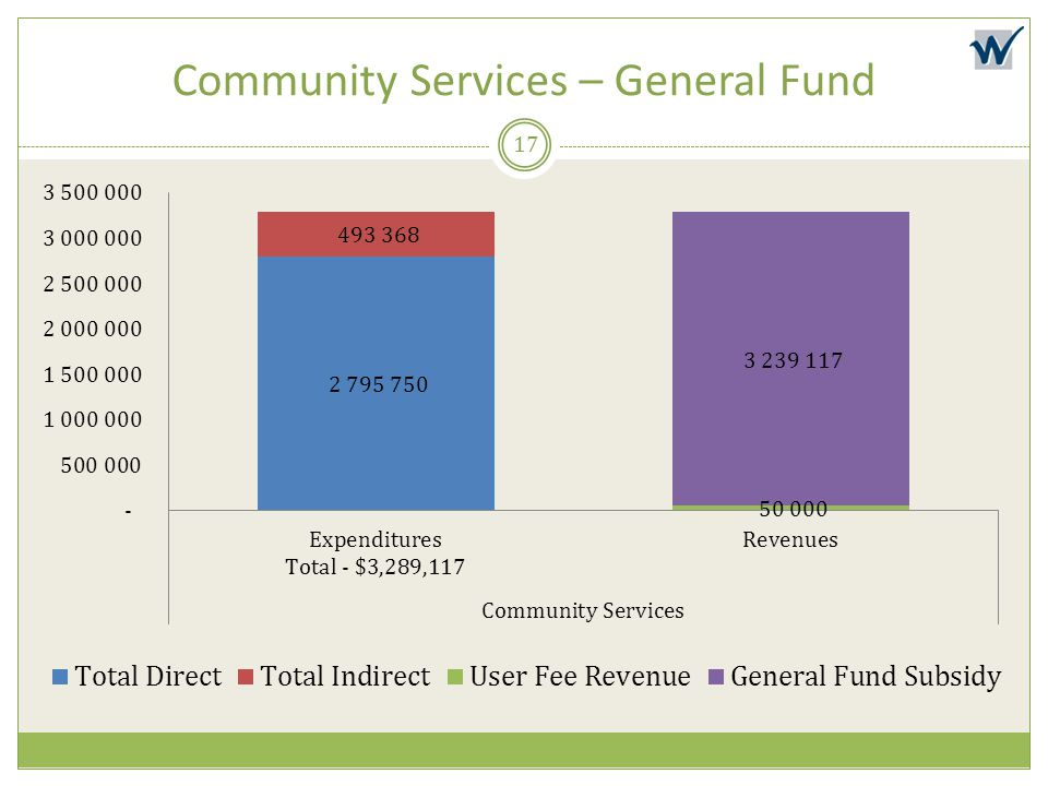 Community Services – General Fund