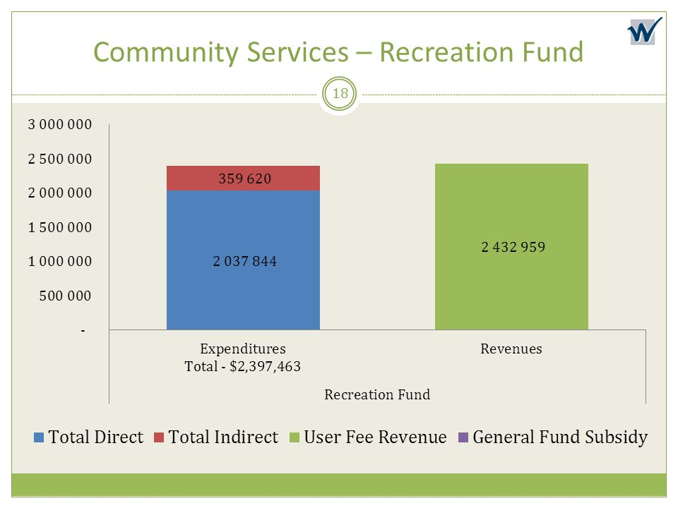 Community Services – Recreation Fund