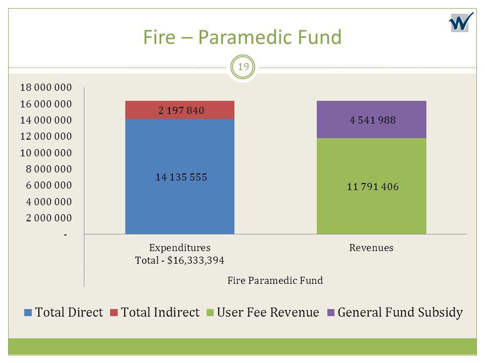 Fire – Paramedic Fund