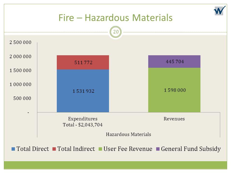 Fire – Hazardous Materials
