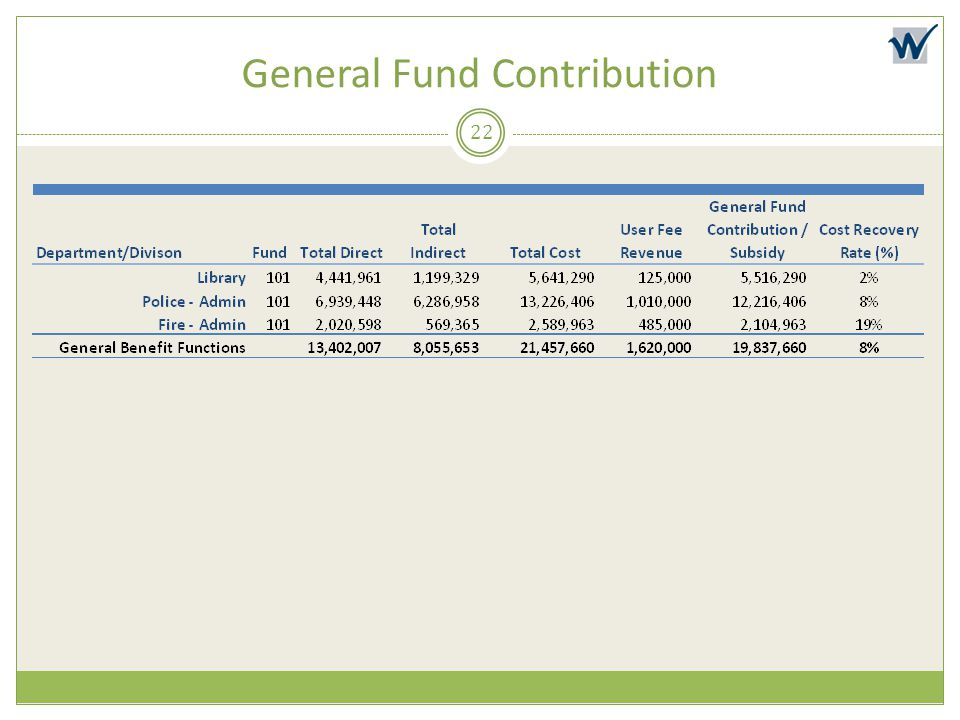 General Fund Contribution