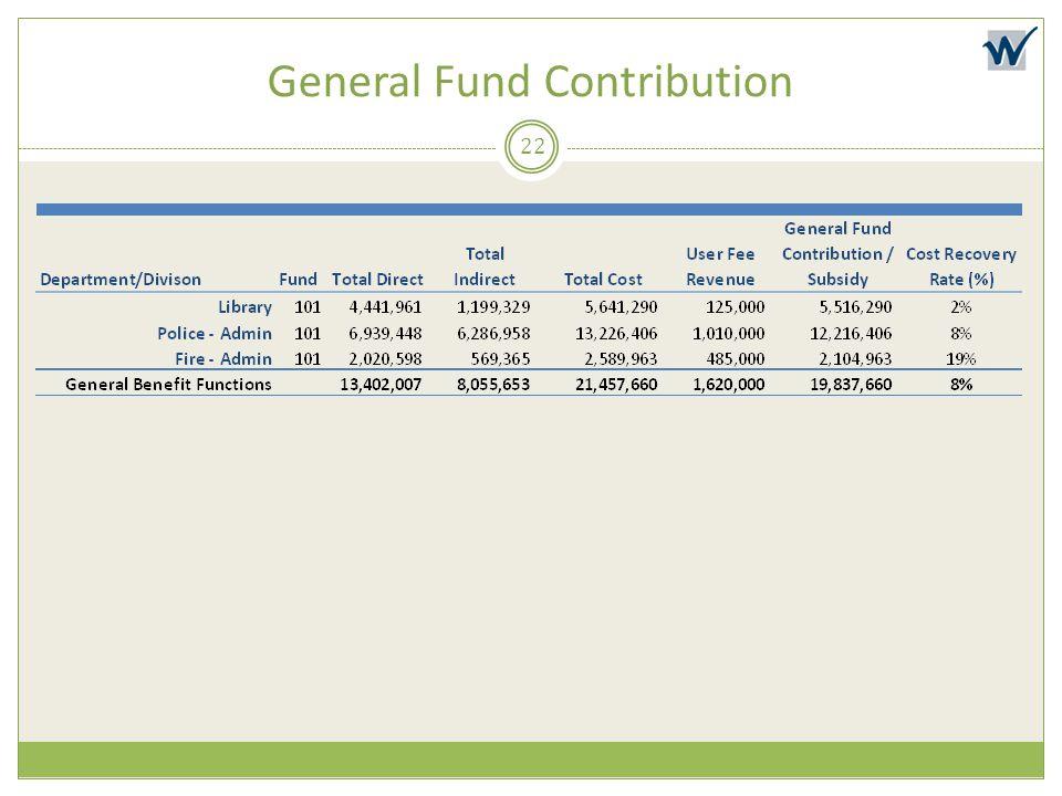 General Fund Contribution