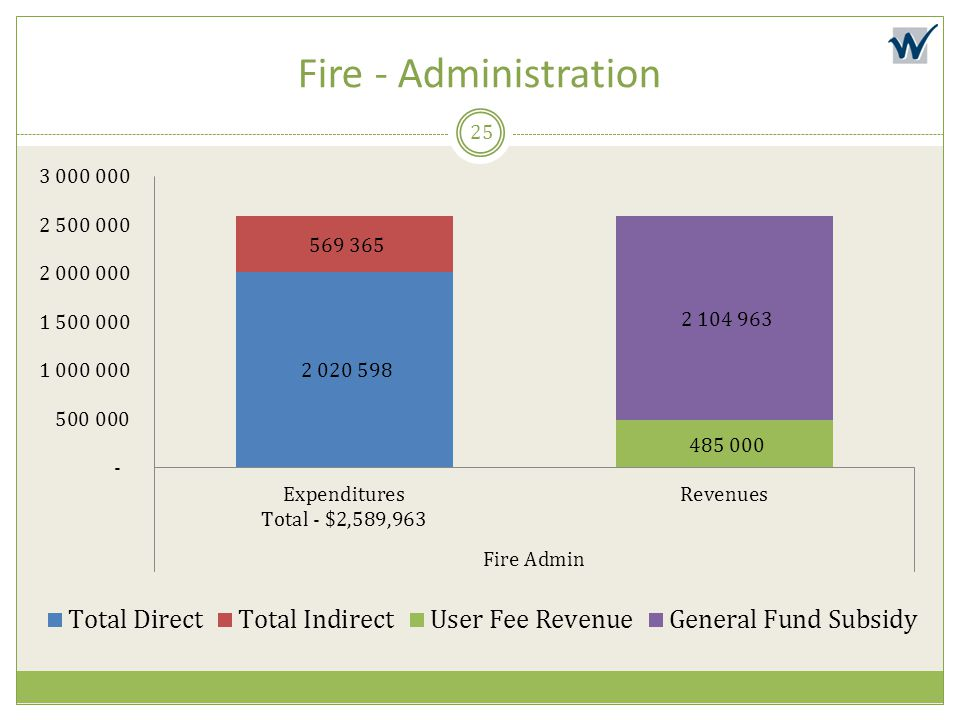 Fire - Administration
