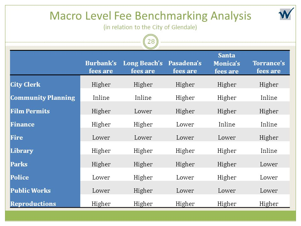 Macro Level Fee Benchmarking Analysis (in relation to the City of Glendale)