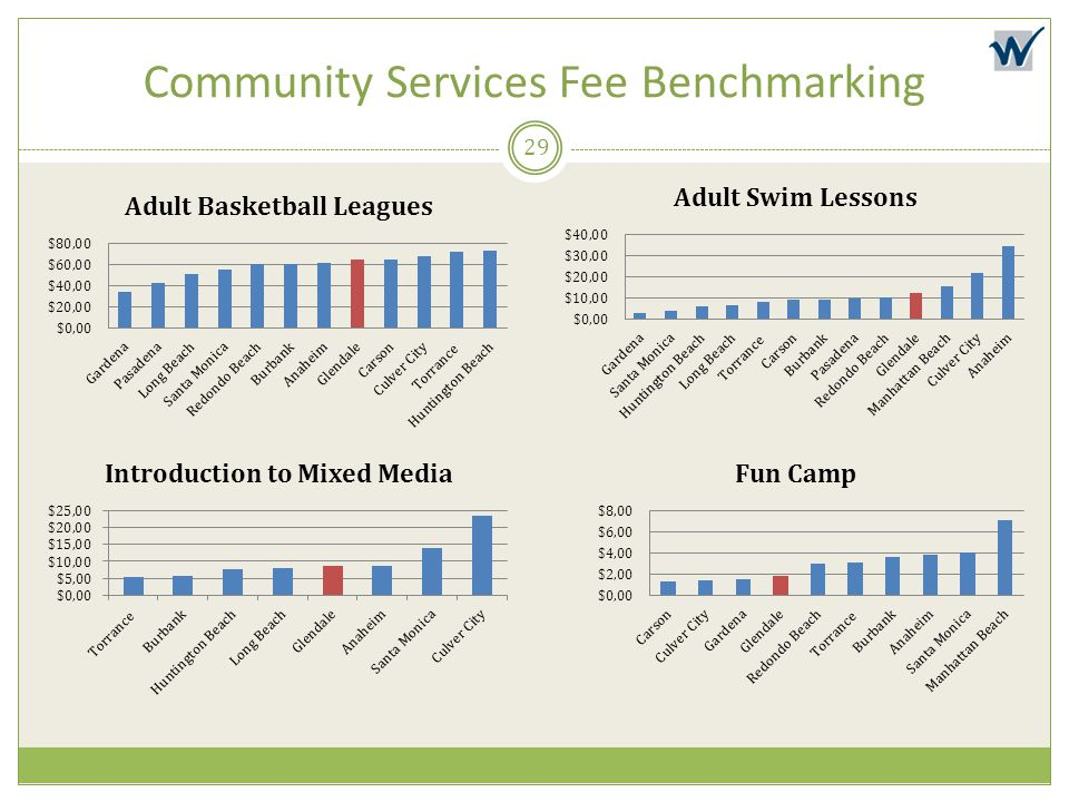 Community Services Fee Benchmarking