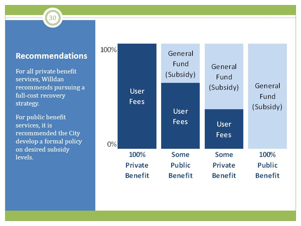 Recommendations For all private benefit services, Willdan recommends pursuing a full-cost recovery strategy.
