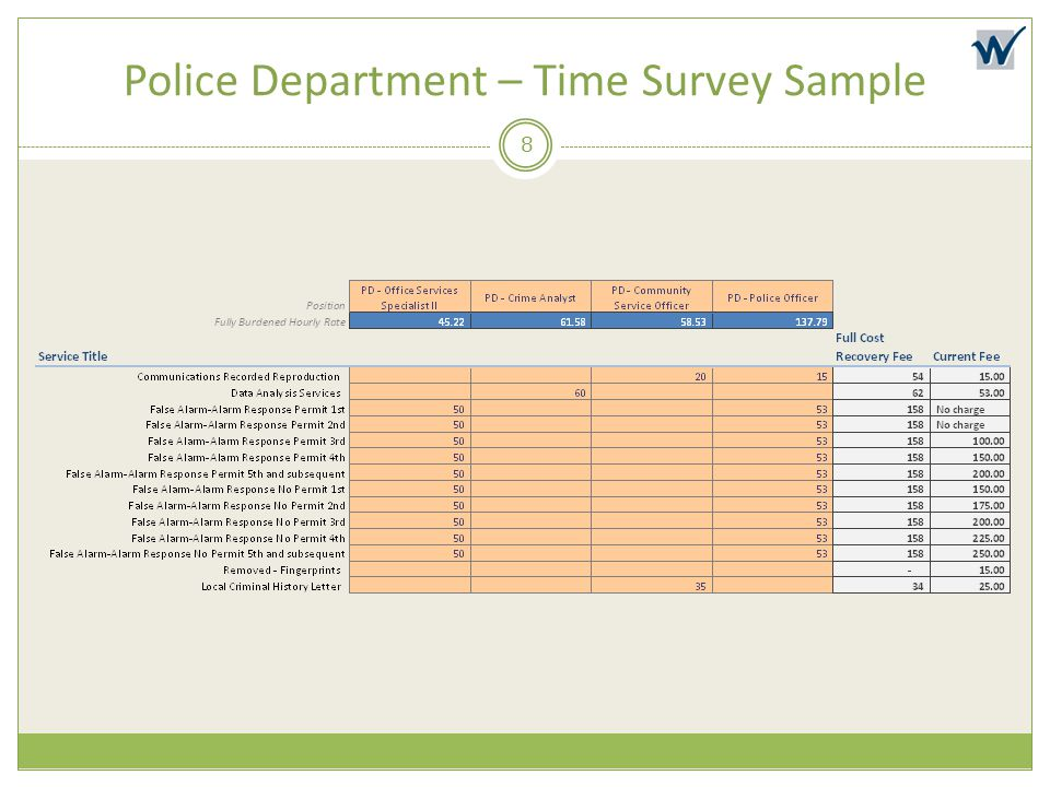 Police Department – Time Survey Sample