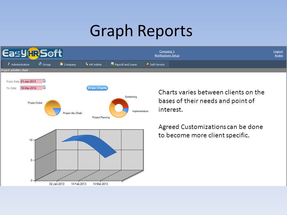 Graph Reports Charts varies between clients on the bases of their needs and point of interest.