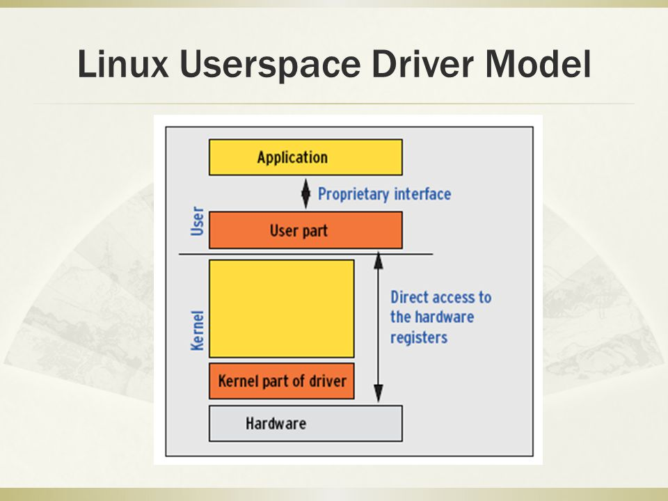 Linux Userspace Driver Model