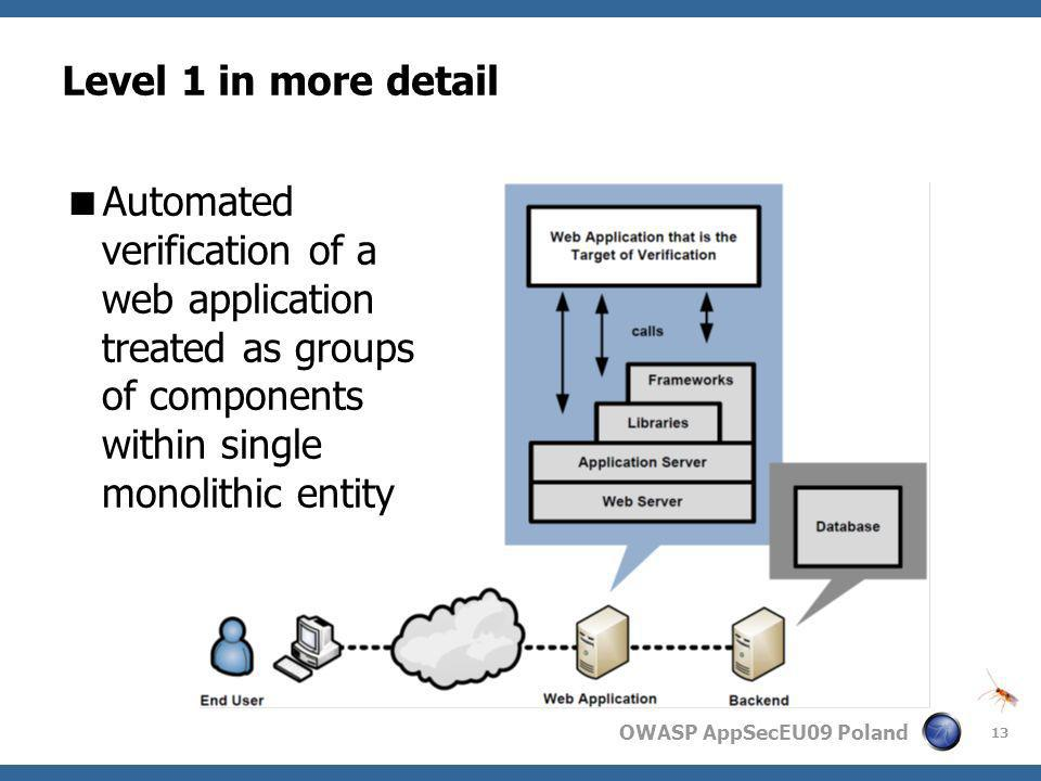 Level 1 in more detail Automated verification of a web application treated as groups of components within single monolithic entity.