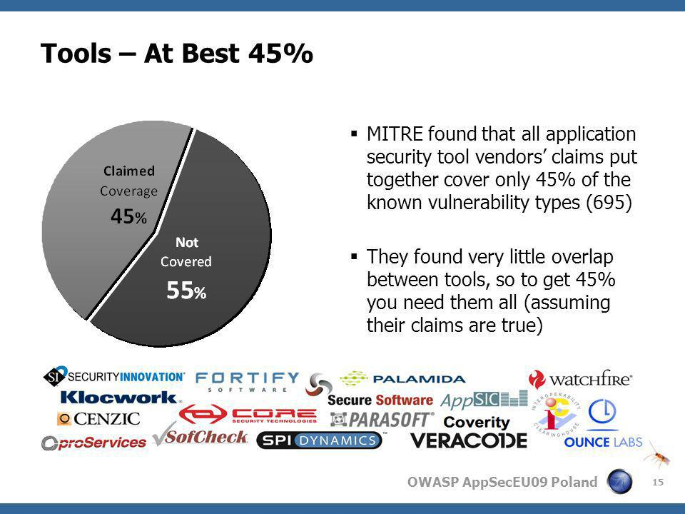 Tools – At Best 45% MITRE found that all application security tool vendors' claims put together cover only 45% of the known vulnerability types (695)