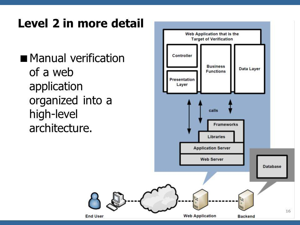 Level 2 in more detail Manual verification of a web application organized into a high-level architecture.