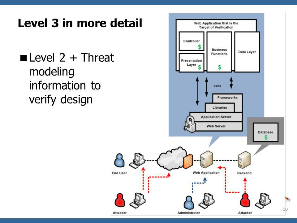 Level 2 + Threat modeling information to verify design