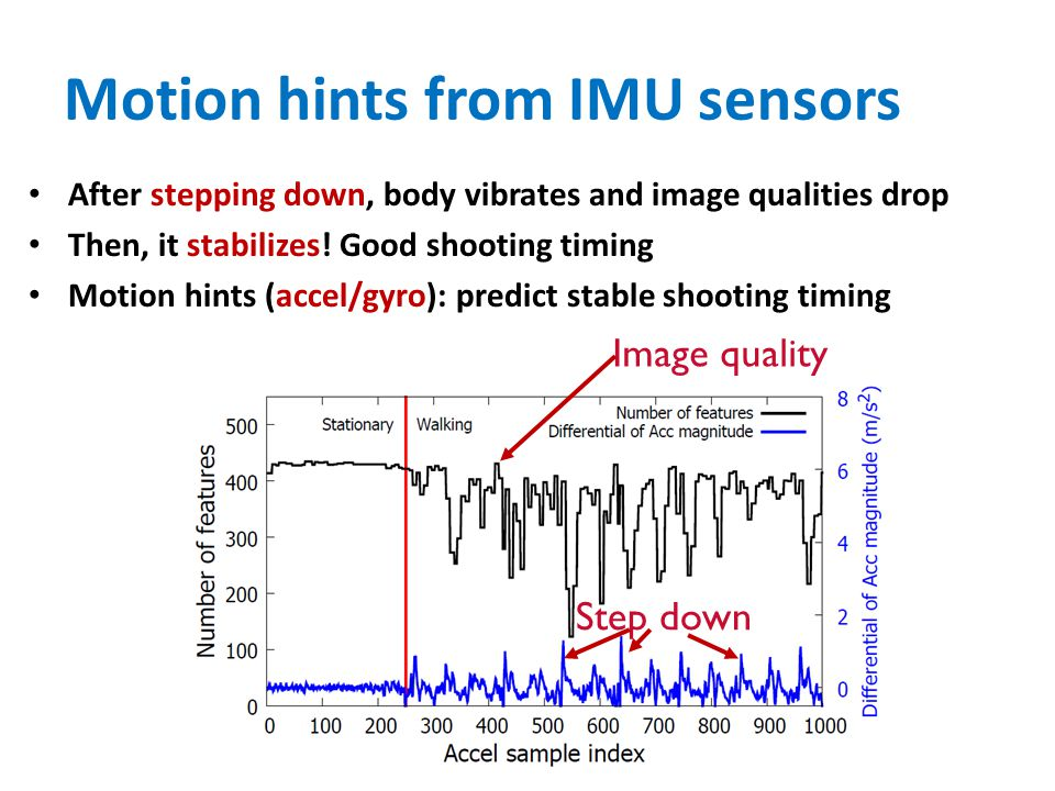 Motion hints from IMU sensors