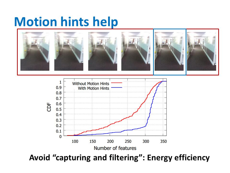 Motion hints help Avoid capturing and filtering : Energy efficiency