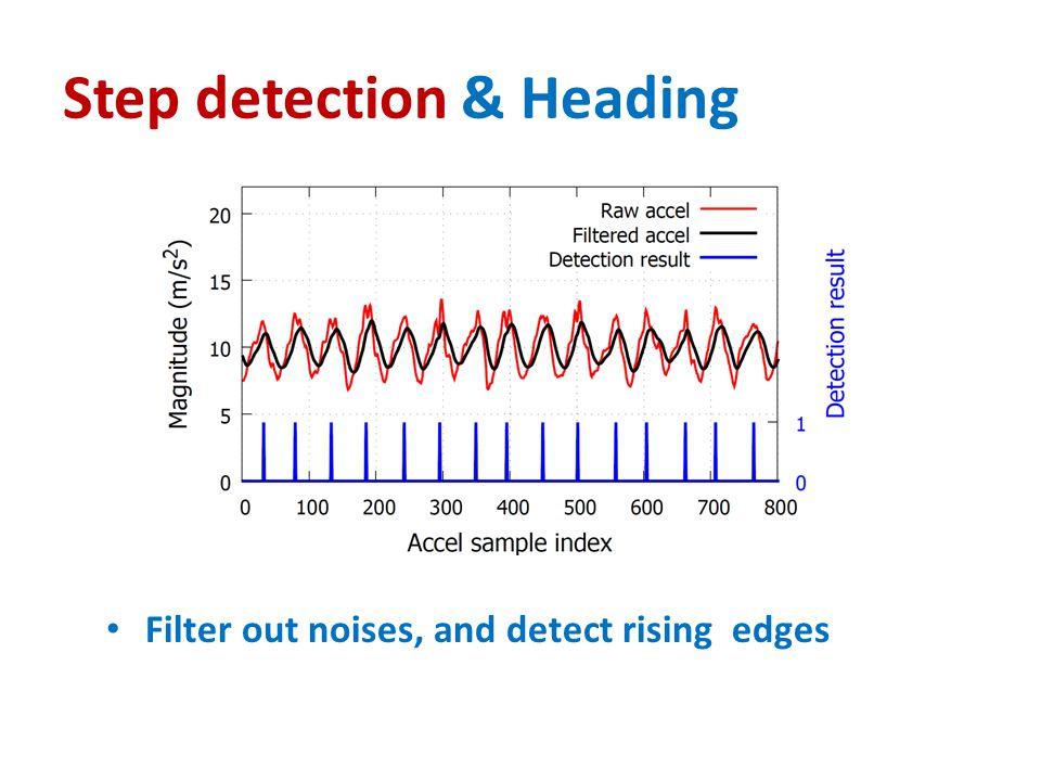 Step detection & Heading