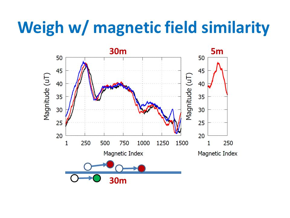 Weigh w/ magnetic field similarity