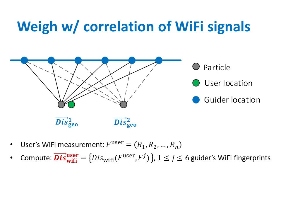 Weigh w/ correlation of WiFi signals