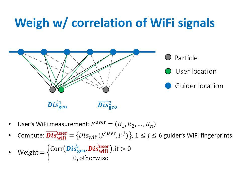 Weigh w/ correlation of WiFi signals