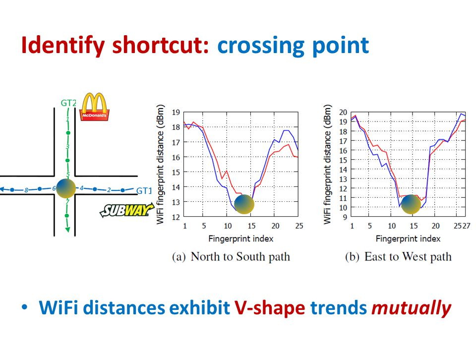 Identify shortcut: crossing point