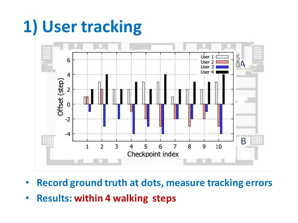 1) User tracking Record ground truth at dots, measure tracking errors