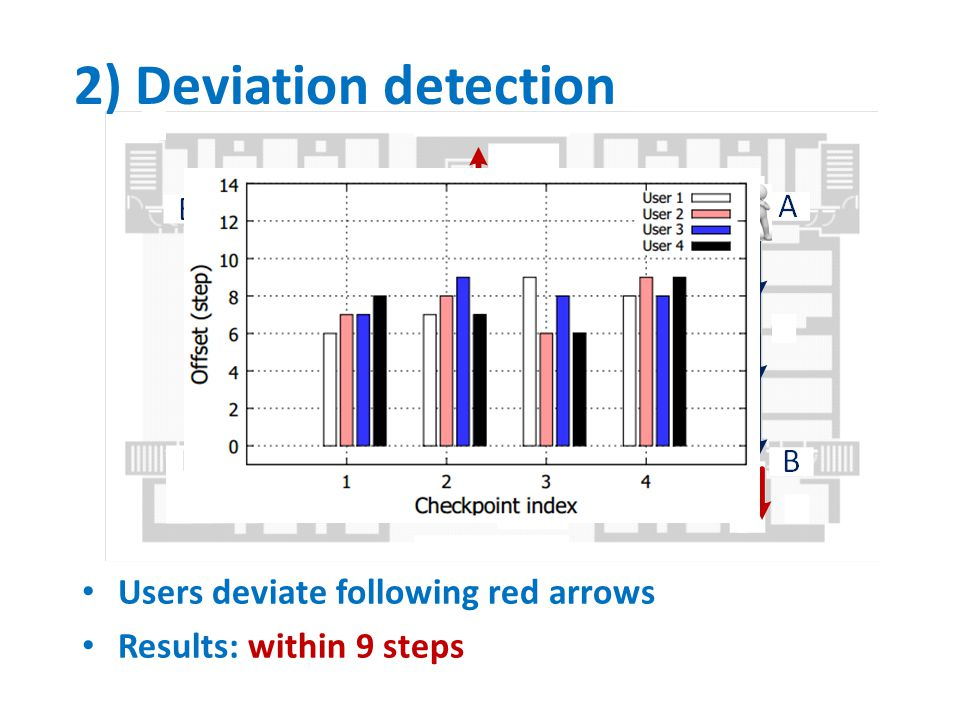 2) Deviation detection Users deviate following red arrows