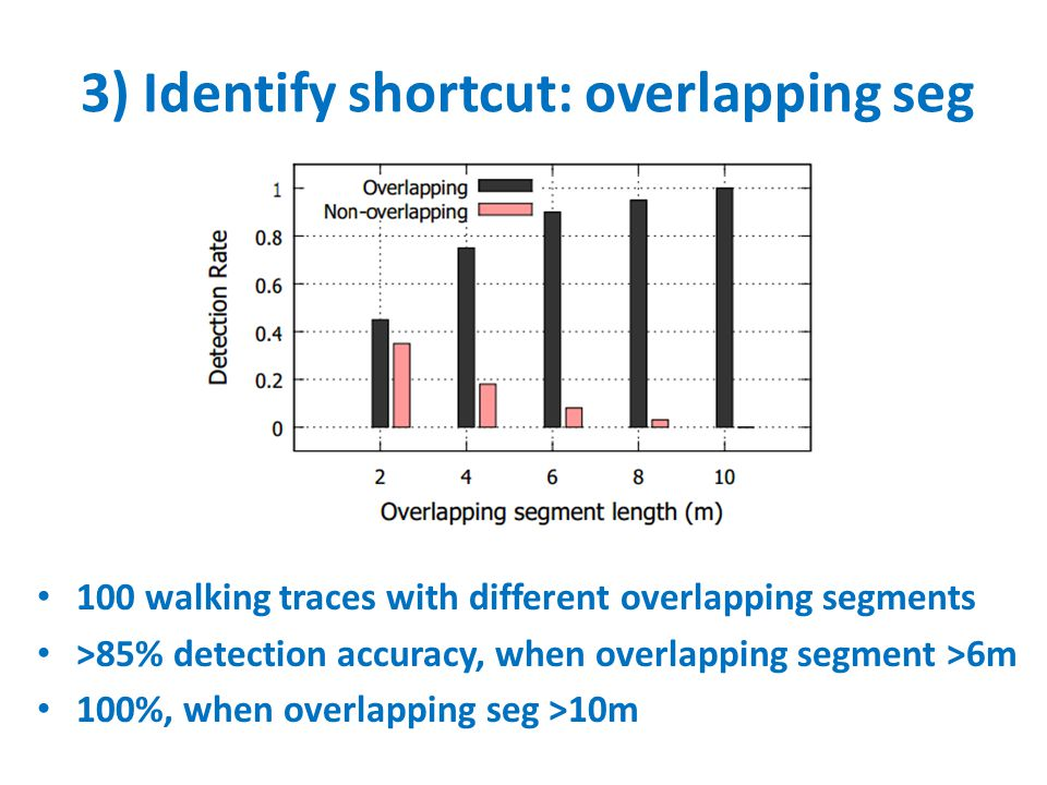 3) Identify shortcut: overlapping seg