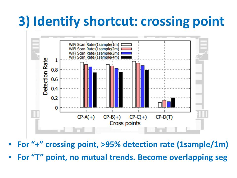 3) Identify shortcut: crossing point
