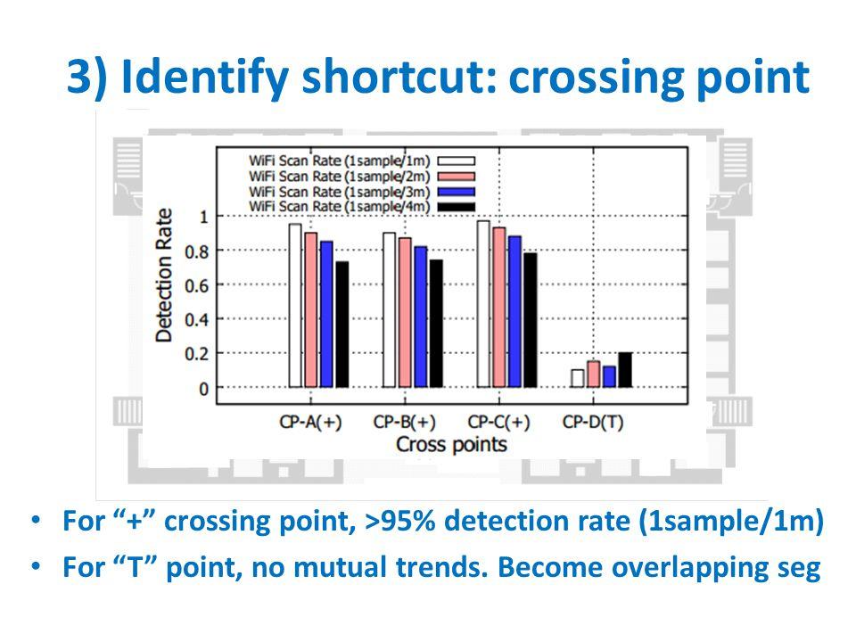 3) Identify shortcut: crossing point