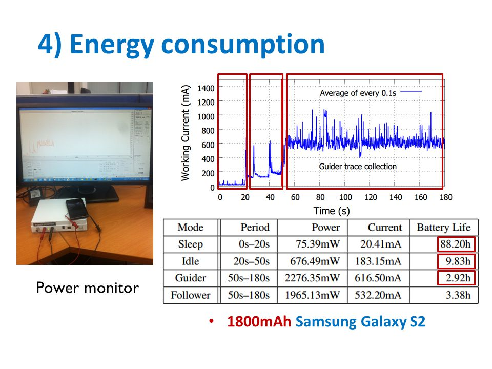 4) Energy consumption Power monitor 1800mAh Samsung Galaxy S2