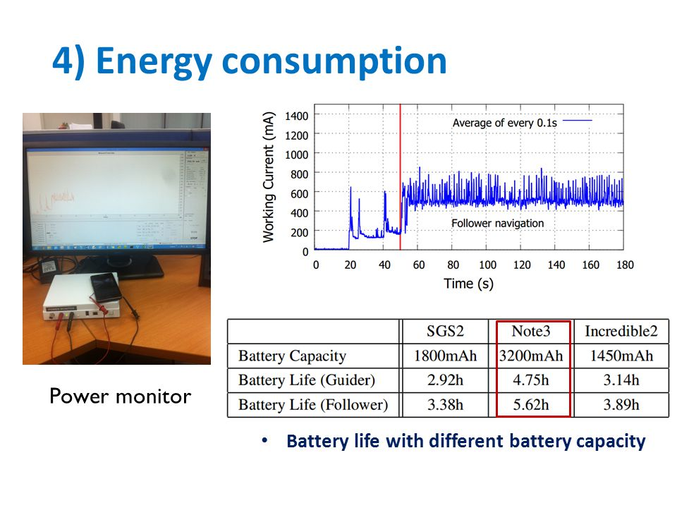 4) Energy consumption Power monitor