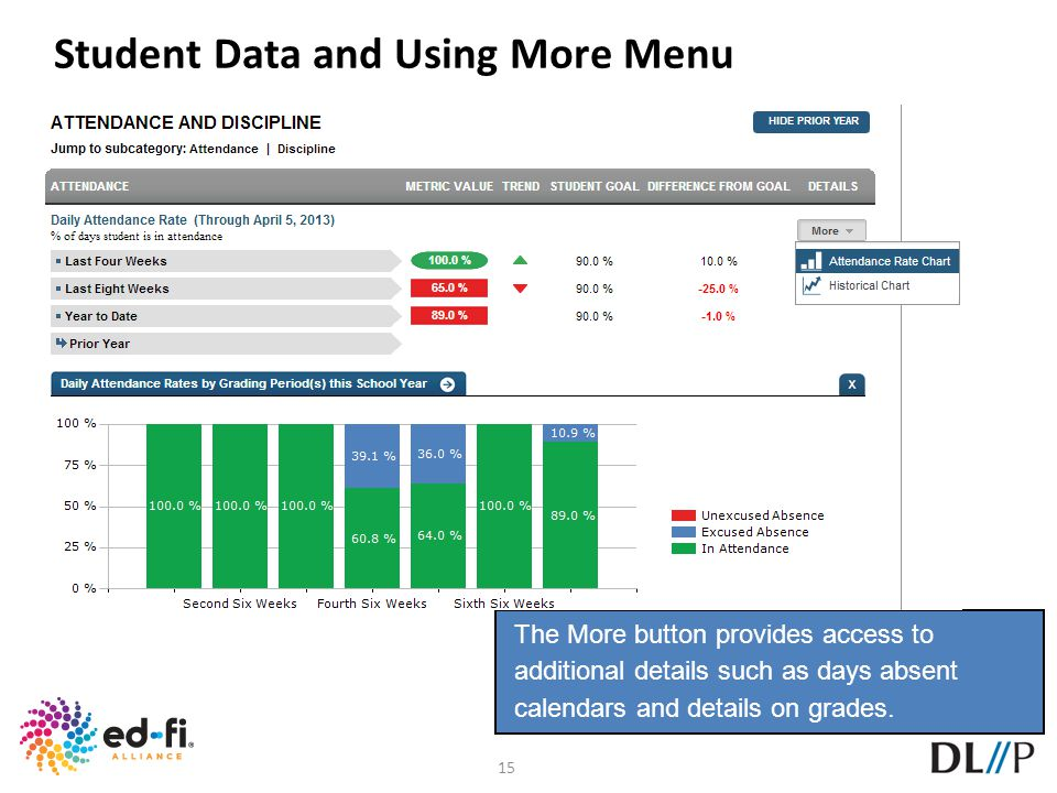 Student Data and Using More Menu