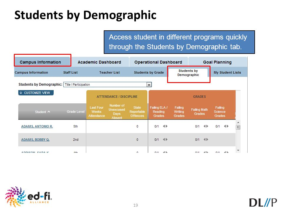 Students by Demographic