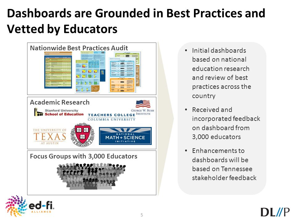 Dashboards are Grounded in Best Practices and Vetted by Educators