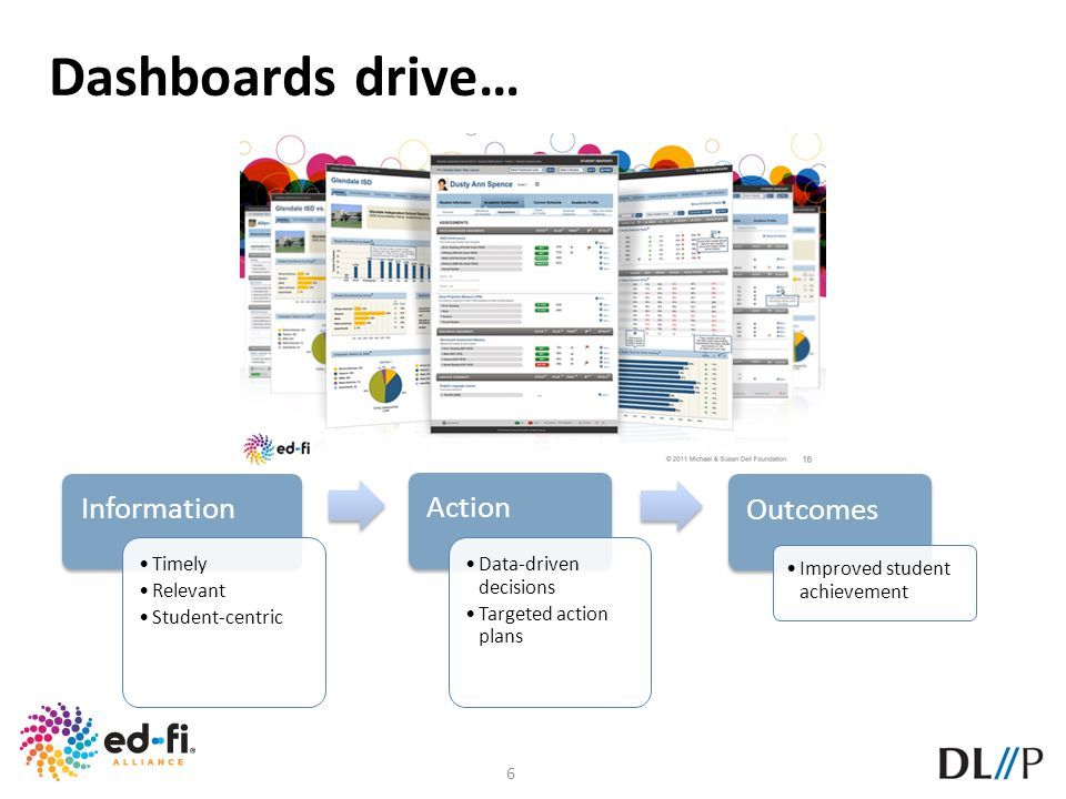 Dashboards drive… Information Action Outcomes Timely Relevant