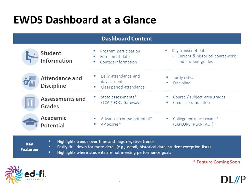 EWDS Dashboard at a Glance